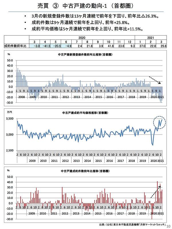 202104中古戸建ての動向(首都圏).jpg