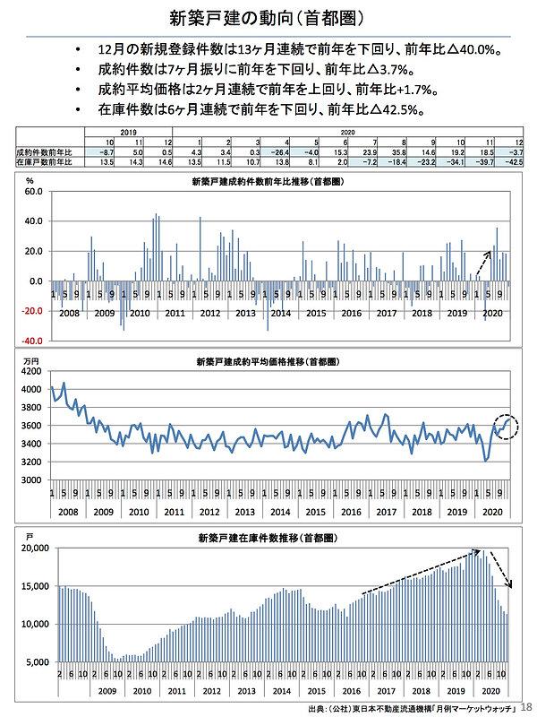 202101新築戸建ての動向(首都圏).jpg