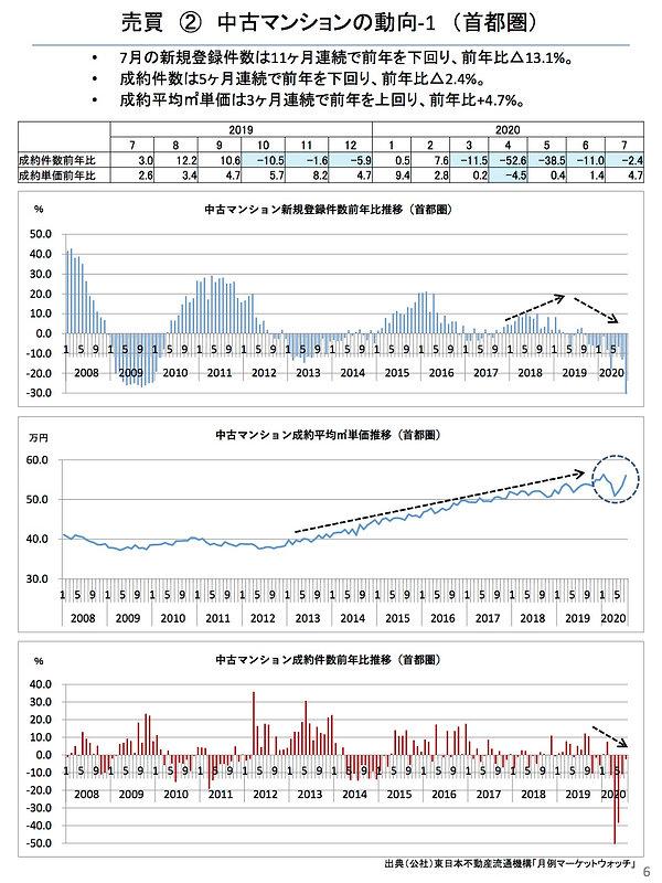 202008中古マンションの動向(首都圏).jpg