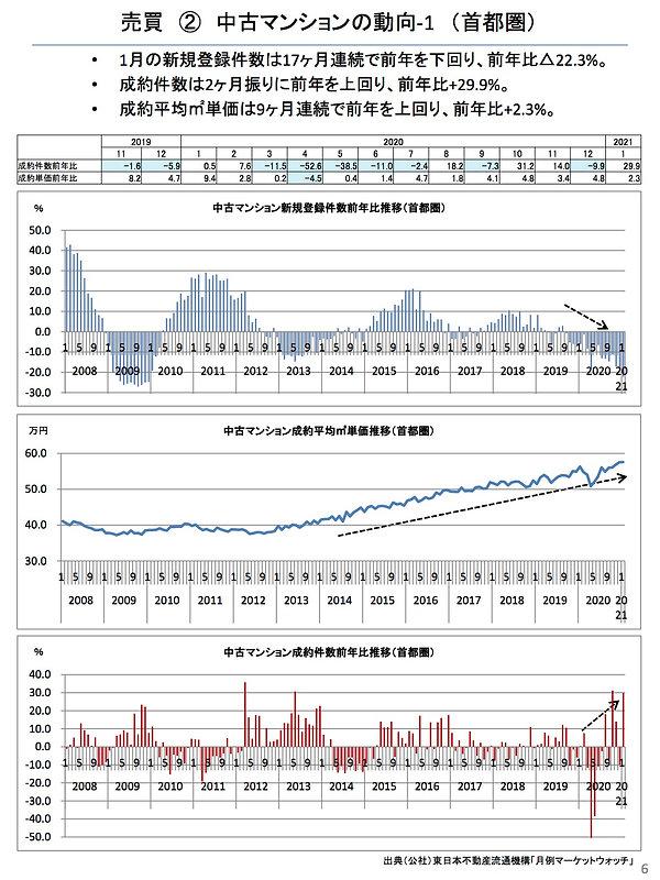 202102中古マンションの動向(首都圏).jpg