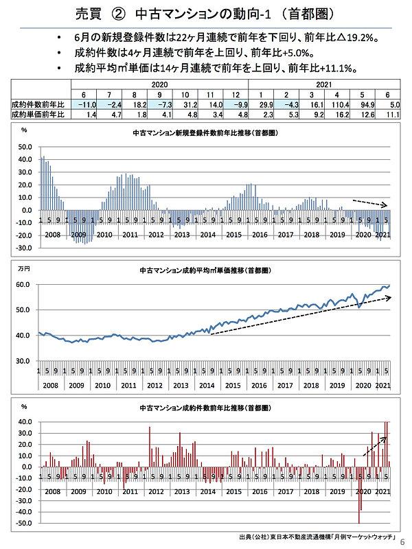 202107中古マンションの動向(首都圏).jpg