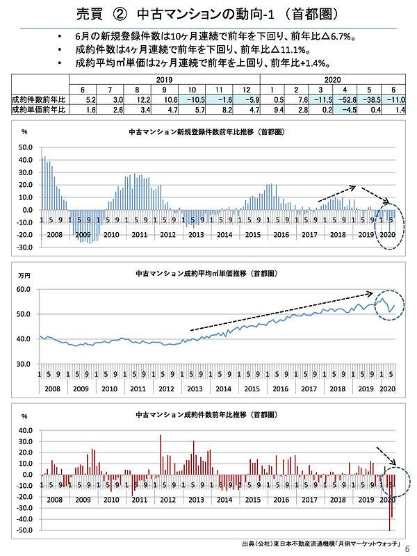202007中古マンションの動向(首都圏).jpg