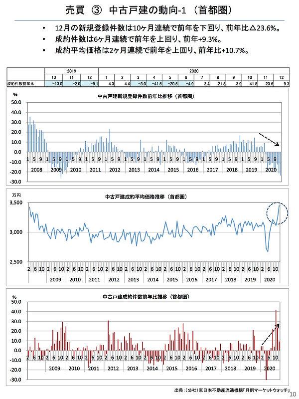 202101中古戸建ての動向(首都圏).jpg