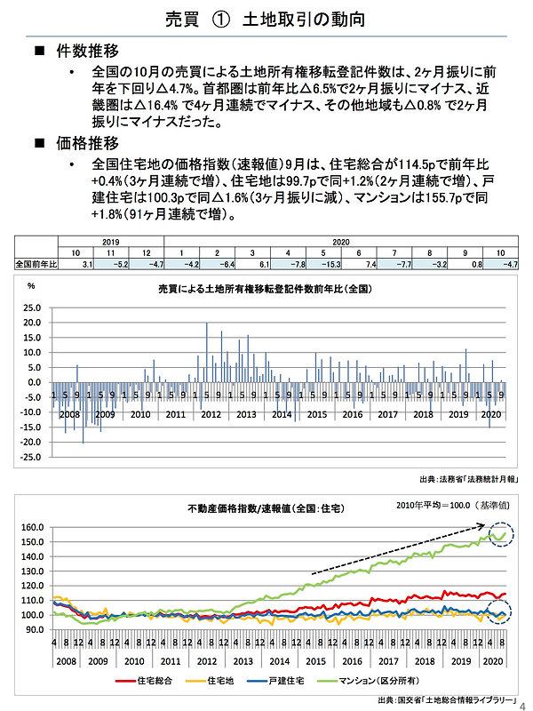 202012土地取引の動向.jpg