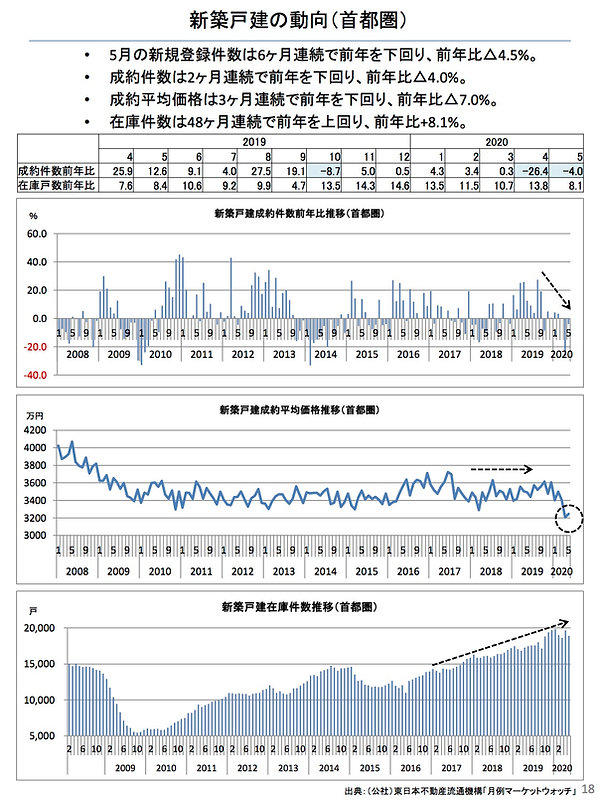 202006新築戸建ての動向(首都圏).jpg