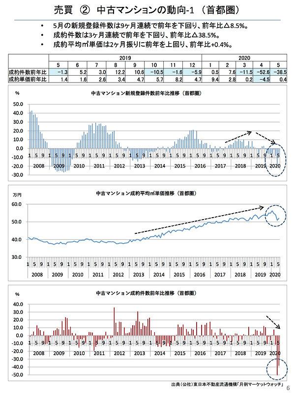202006中古マンションの動向(首都圏).jpg