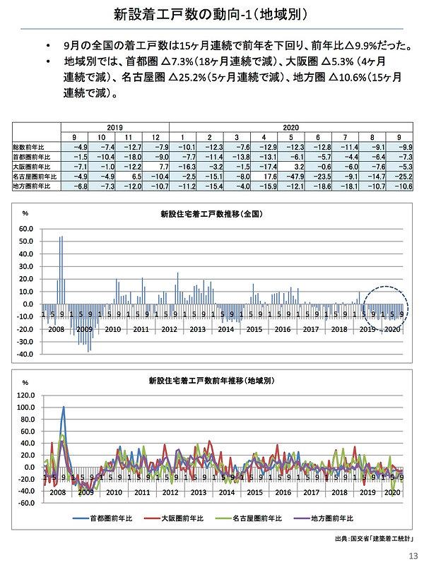 202010新設住宅着工戸数の動向.jpg