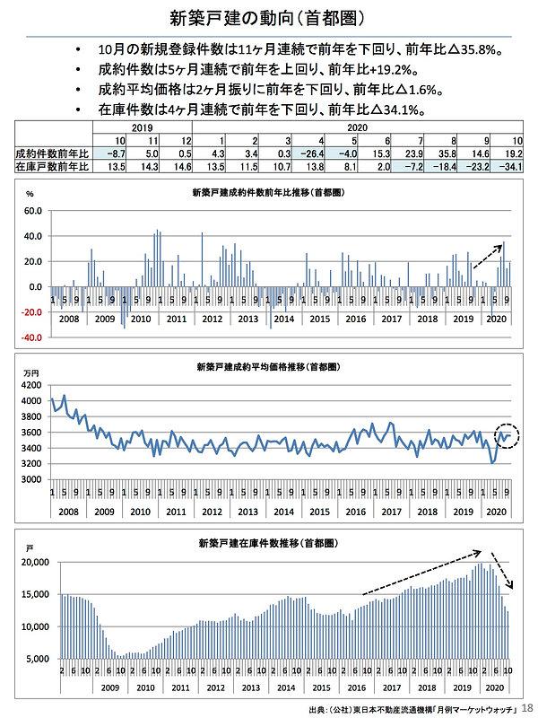 202011新築戸建の動向(首都圏).jpg