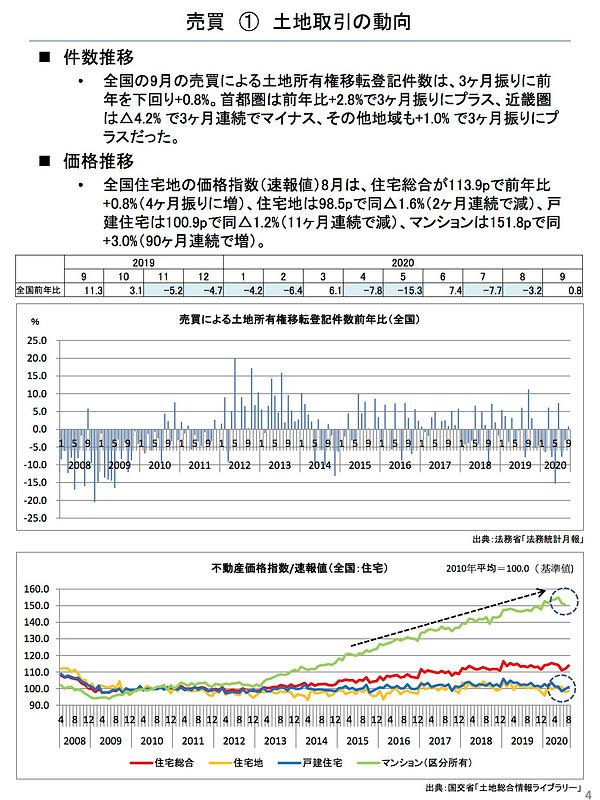 202011土地取引の動向.jpg