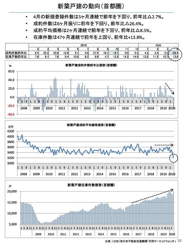 202005新築戸建ての動向(首都圏).jpg