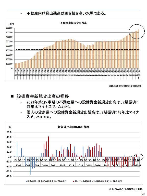202107不動産向け貸出残高推移.jpg