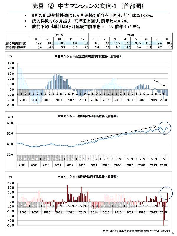 202009中古マンションの動向(首都圏).jpg