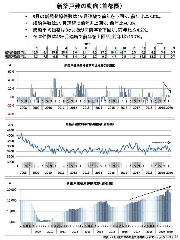 202004新築戸建の動向(首都圏).jpg
