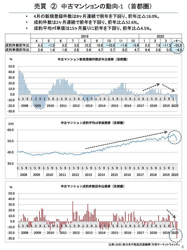 202005中古マンションの動向(首都圏).jpg