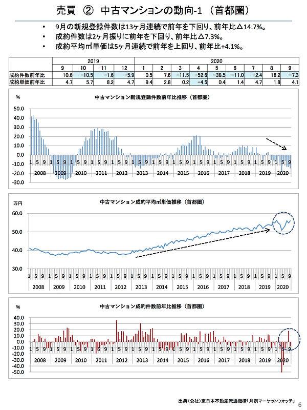 202010中古マンションの動向(首都圏).jpg