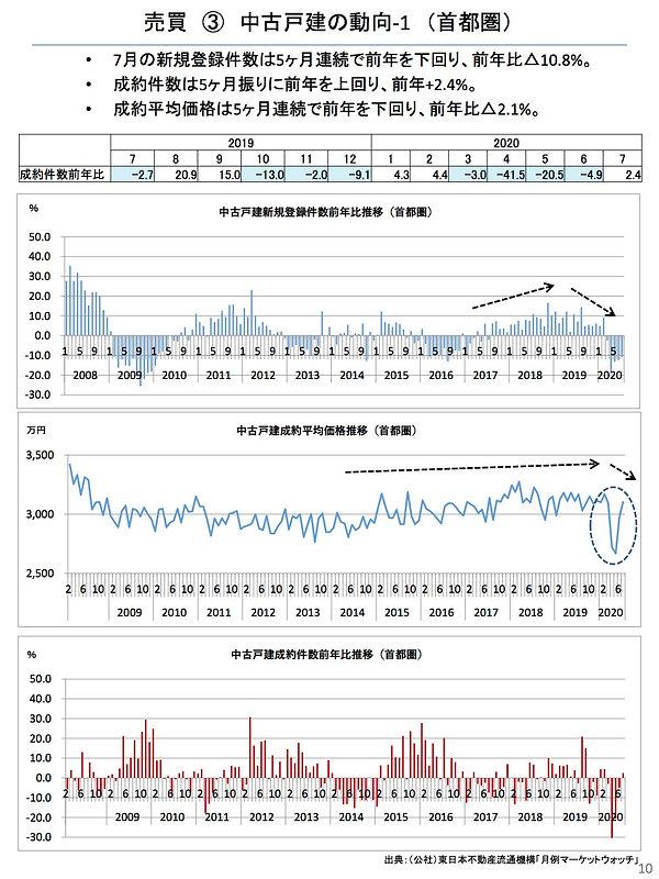 202008中古戸建の動向(首都圏).jpg