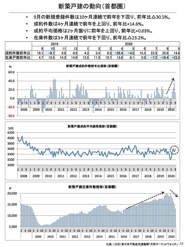 202010新築戸建の動向(首都圏).jpg