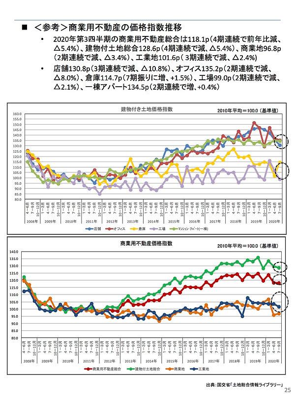 202012商業用不動産の価格指数.jpg