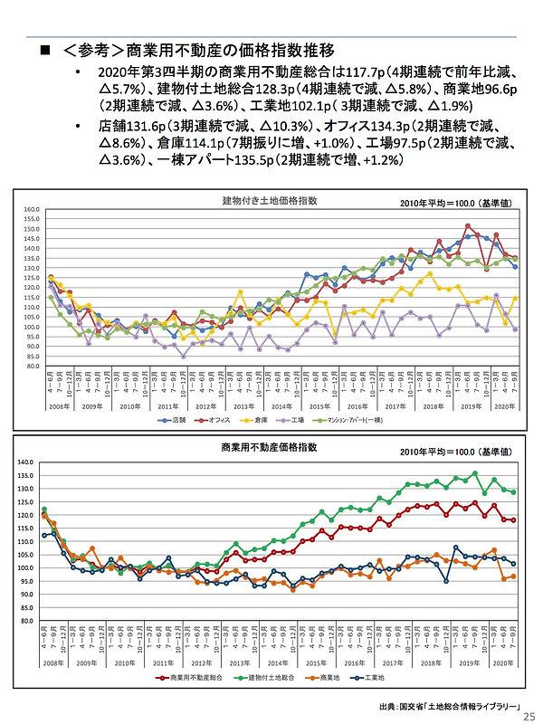 202102商業用不動産の価格指数.jpg