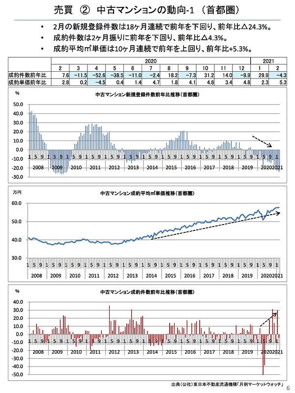 202103中古マンションの動向1(首都圏).jpg