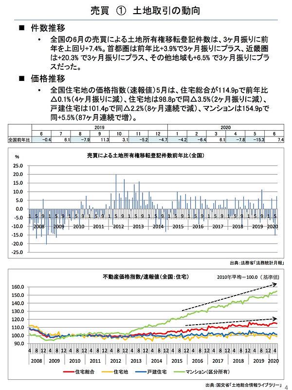 202008土地取引の動向.jpg
