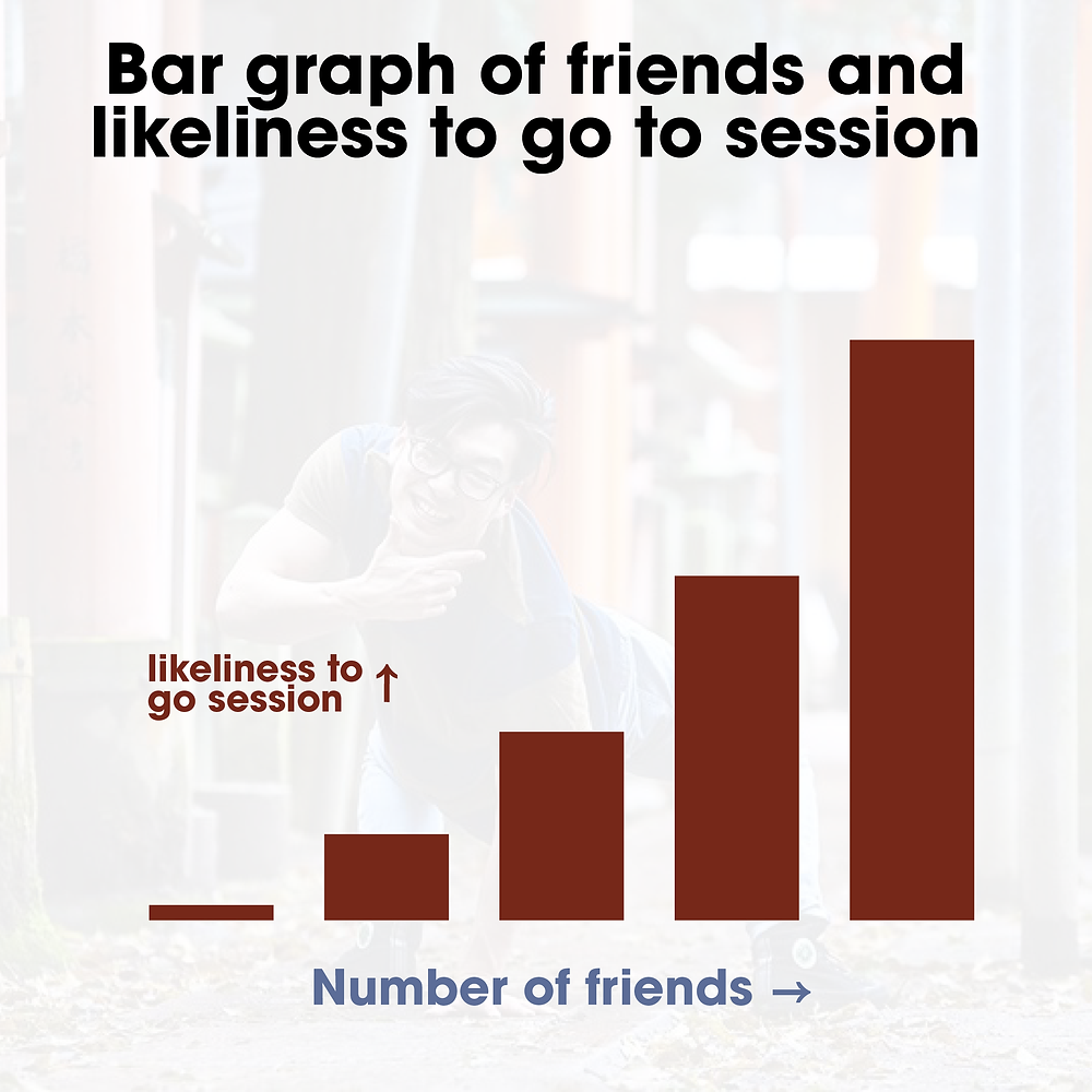 bar graph of friends and likeliness to go to session