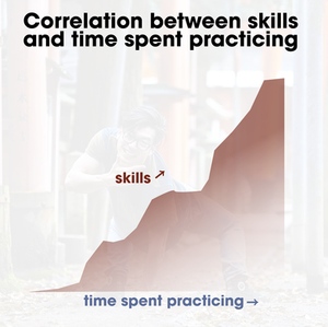 positive correlation between skills and time spent practicing