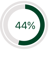 Infographic displaying 44 percent