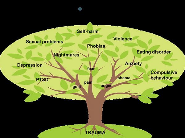 Trauma Tree diagram.png