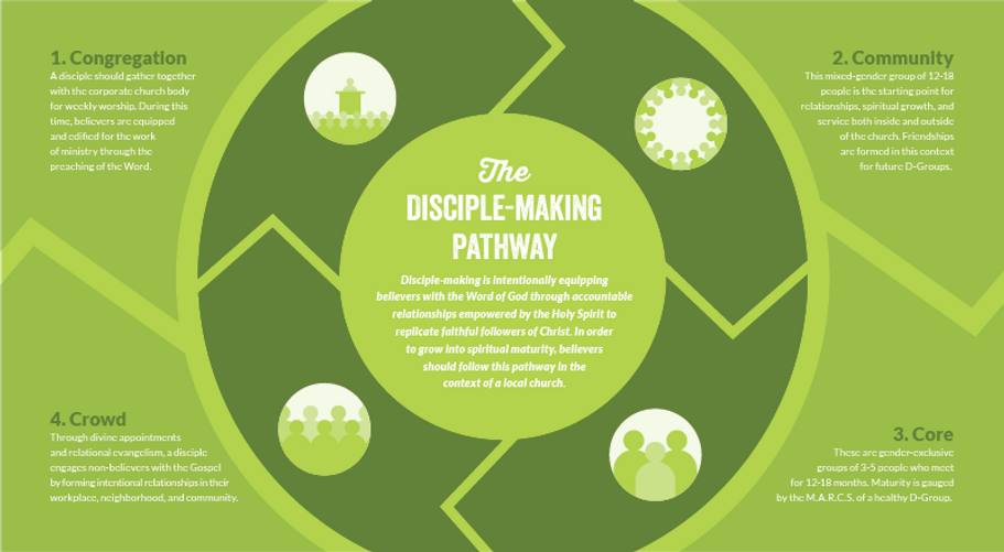 Disciple Making Pathway