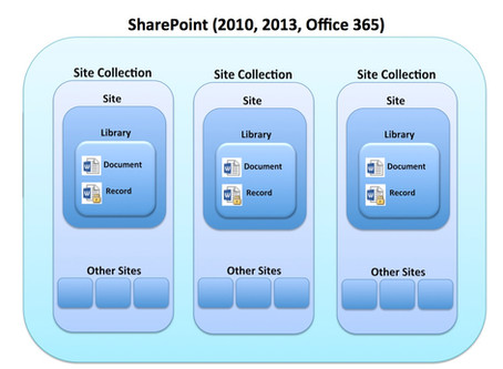 Records in SharePoint - Should I use In Place or Records Centre?