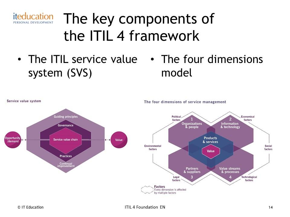 Key components of the ITIL 4 framework | Digital Service Transformation and Excellence consultancy
