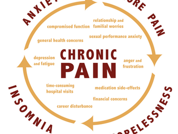 Chronic Pain & Homeopathy