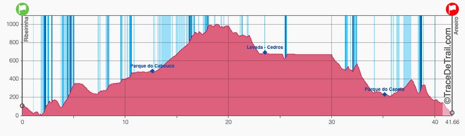 Perfil Marathon Faial Coast to Coast