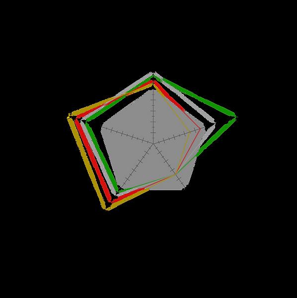 Nashin K-Series Performnce Graph
