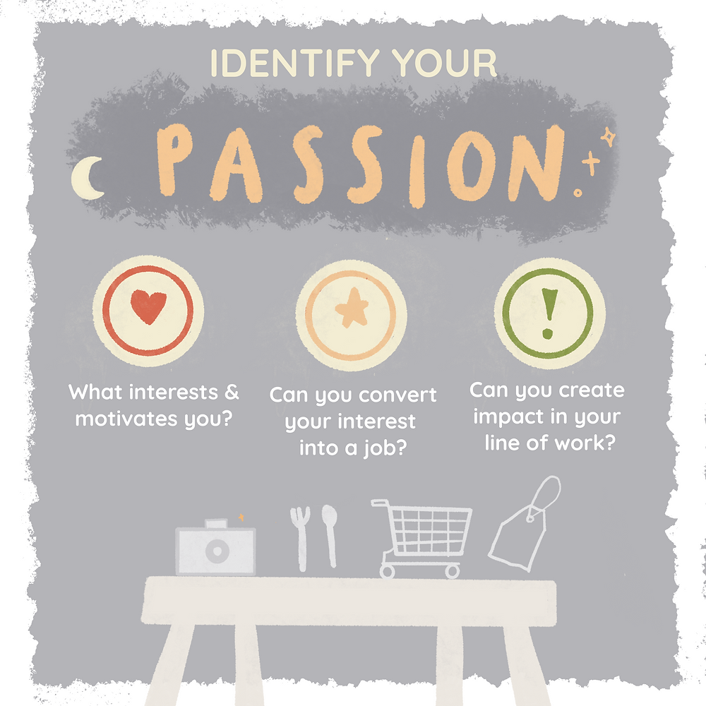 Questions to help find your passion