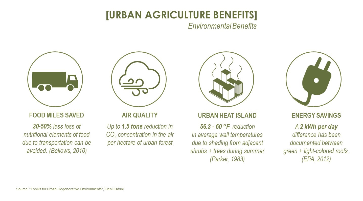 Benefits of urban agriculture