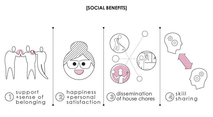 Social benefits of sharing