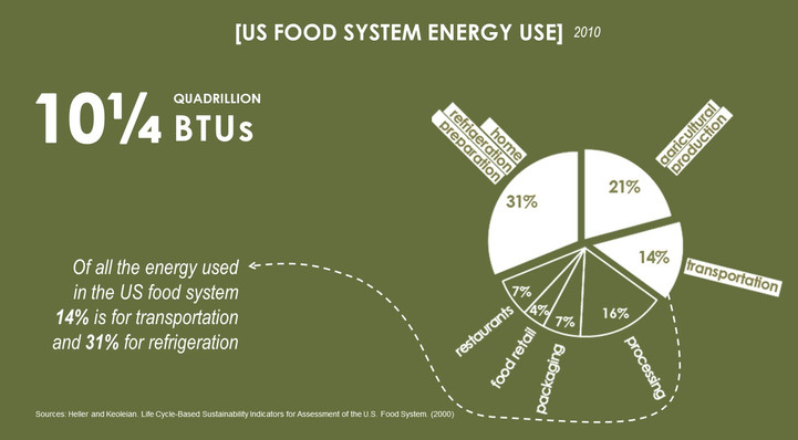 US Food systems