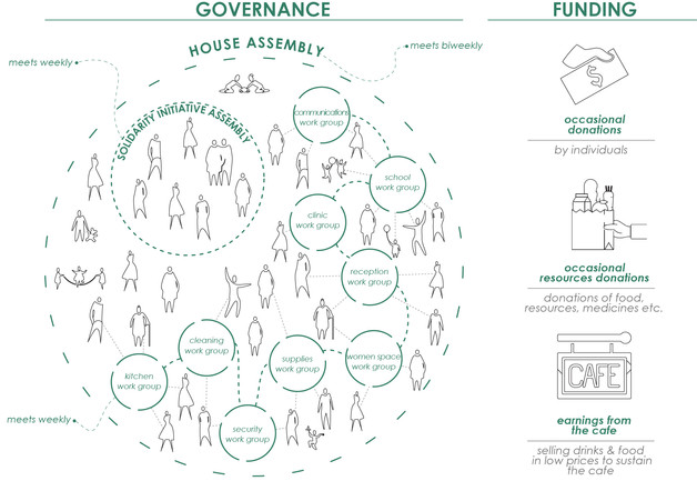 Collective refugee housing social structure
