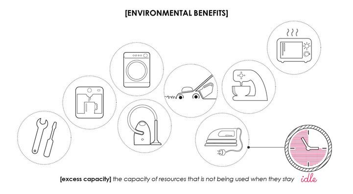 Environmental benefits of sharing