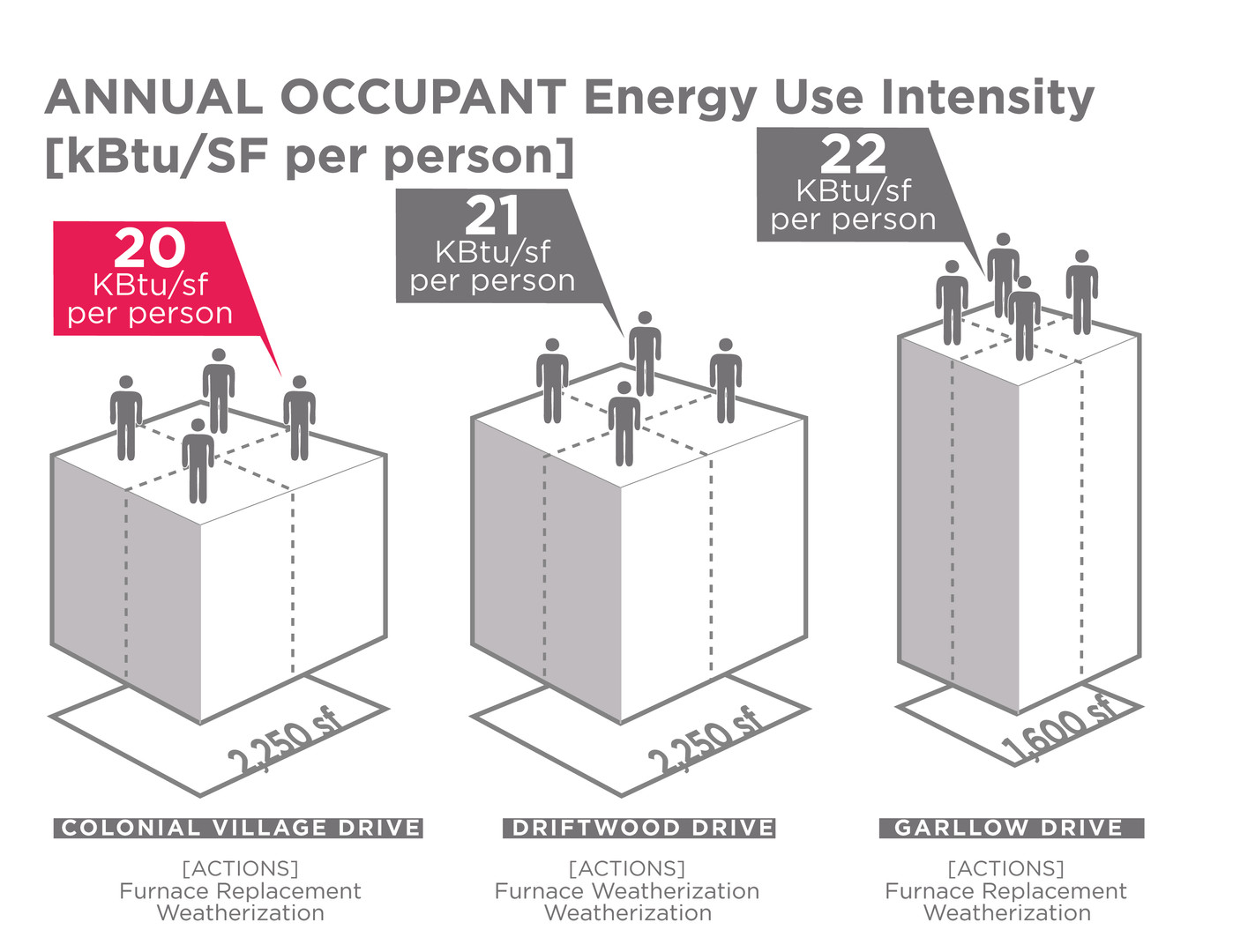 Energy use intensity by occupant