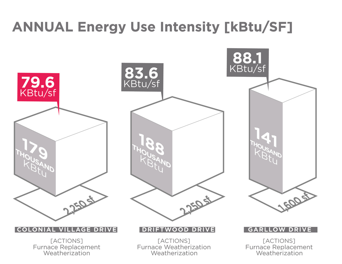 Energy use intensity