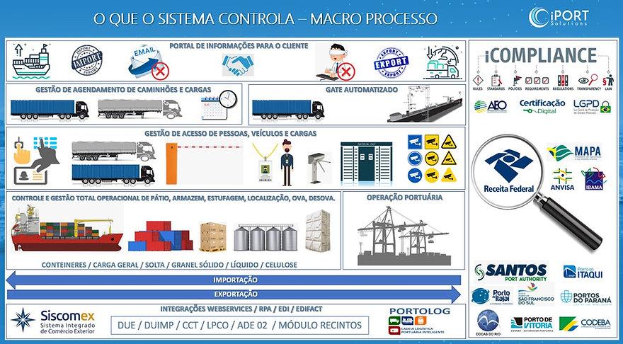 iCARGA - Processo Macro.jpg