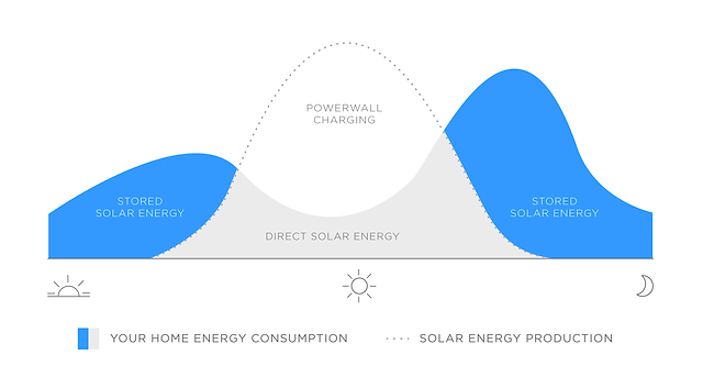powerwall_energy_consumption.png