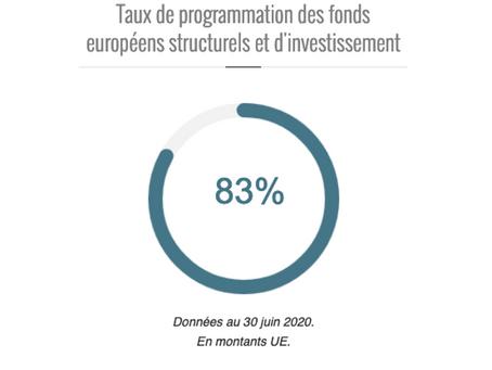 Avancement et consommation des fonds européens 2014-2020 en France : Les chiffres au 30 juin 2020