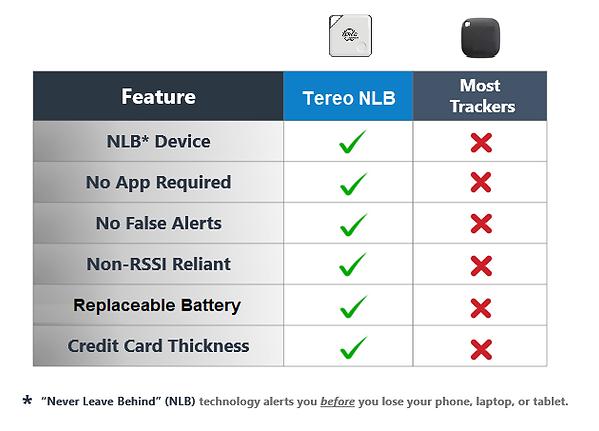 NLB Technology - Comparison Chart - Tere