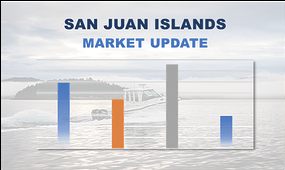 San Juan Island Real Estate Market Summary