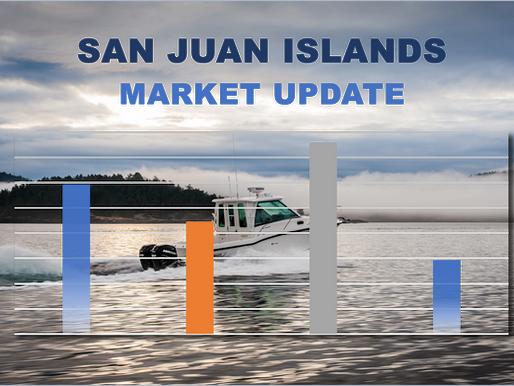 San Juan County Q2-2020 Real Estate Market Report