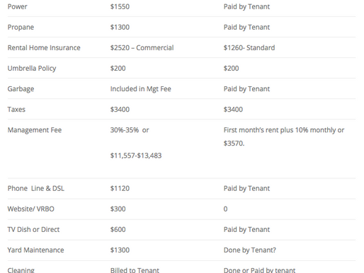 Vacation Rental Versus Long Term Rental – San Juan Island – Washington - Past Version
